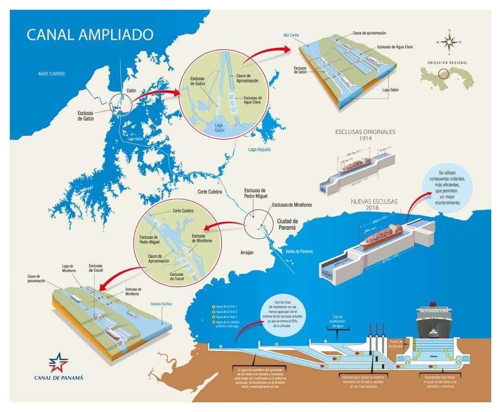 Nueva esclusas del Canal de Panamá, realizadas por Sacyr