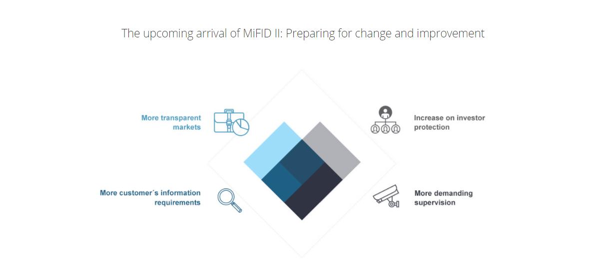 Mifid II, traerá cambios en el negocio bancario