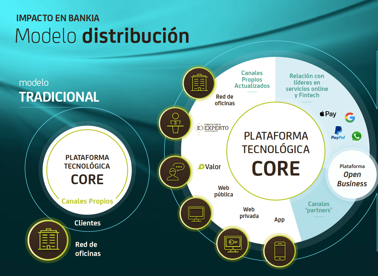 El core de Bankia está basado en una plataforma tecnológica.