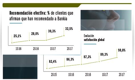 Satisfacción de los clientes en Bankia.