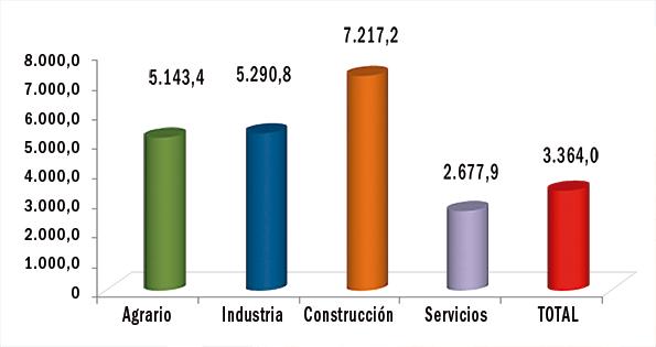 Siniestralidad por sectores.