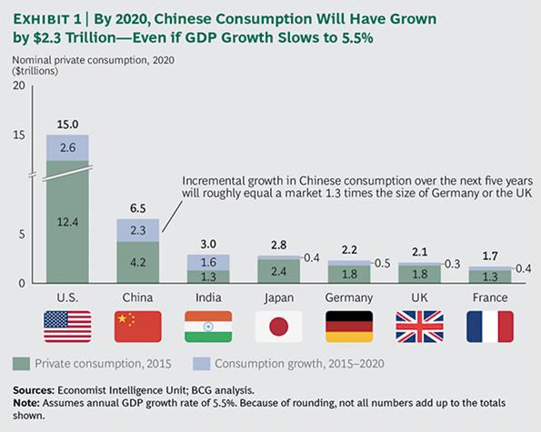 Consumo privado como motor de crecimiento.