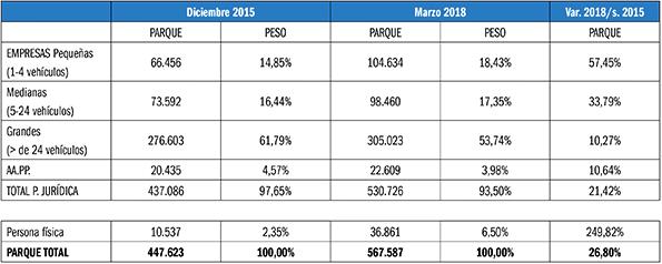 Evolución del renting en España.