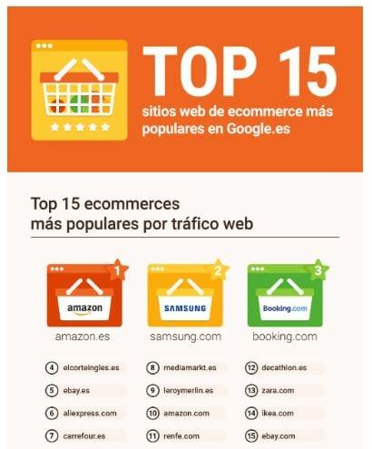 Top 15 ecommerce más buscados en España.