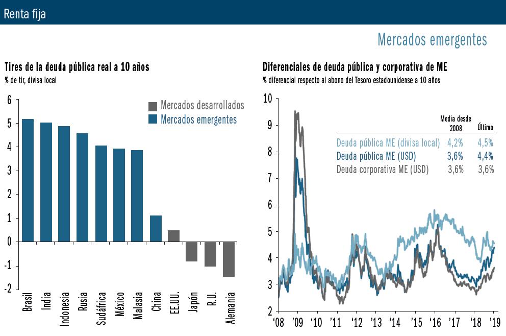 Mercados renta fija.