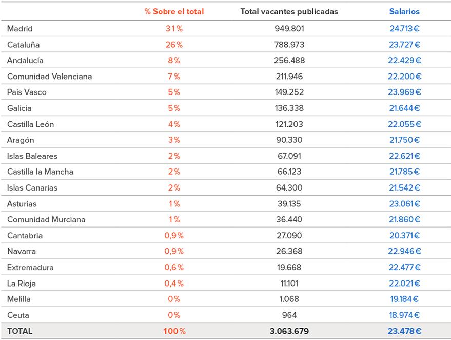 Salario medio por comunidades autónomas.