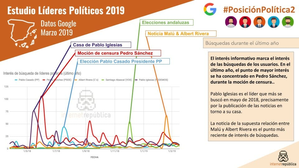 Interés de los internautas en Google a la hora de buscar políticos españoles.