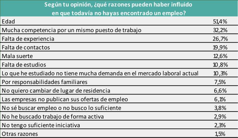 Factores que influyen en el desempleo.