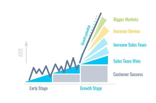 Winning by Design emplea una metodología SaaS para los equipos de ventas.