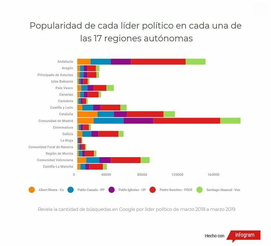 Popularidad políticos en internet por regiones.