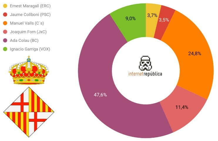 Búsquedas en internet de los candidatos a la alcaldía de Barcelona.