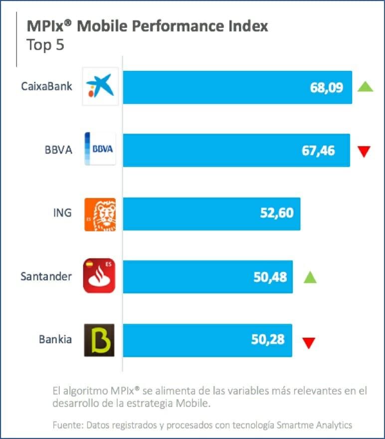 El top 5 de la banca móvil del Mobile Performance Index.