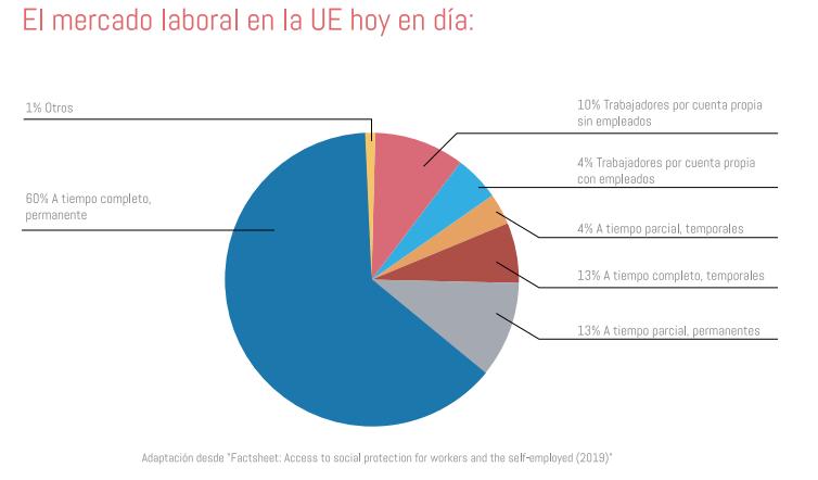 El mercado laboral en Europa.