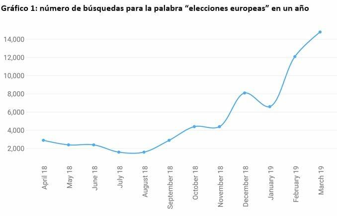 Búsqueda en Google de elecciones europeas.
