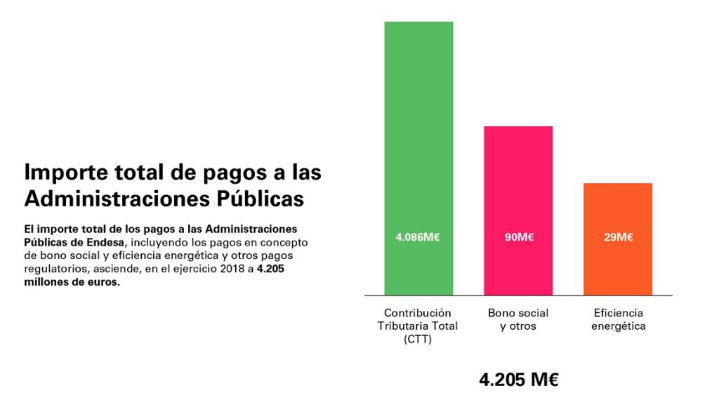 Pagos de Endesa a las AAPP en 2018.