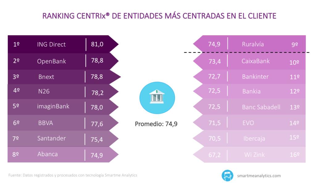 Los bancos digitales destacan en el ranking CENTRIX.