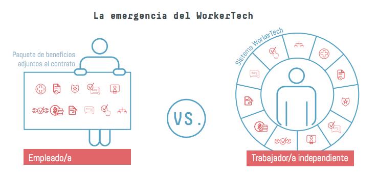 La emergencia del WorkerTech.
