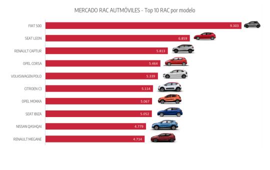 Los coches más vendidos del rent a car.