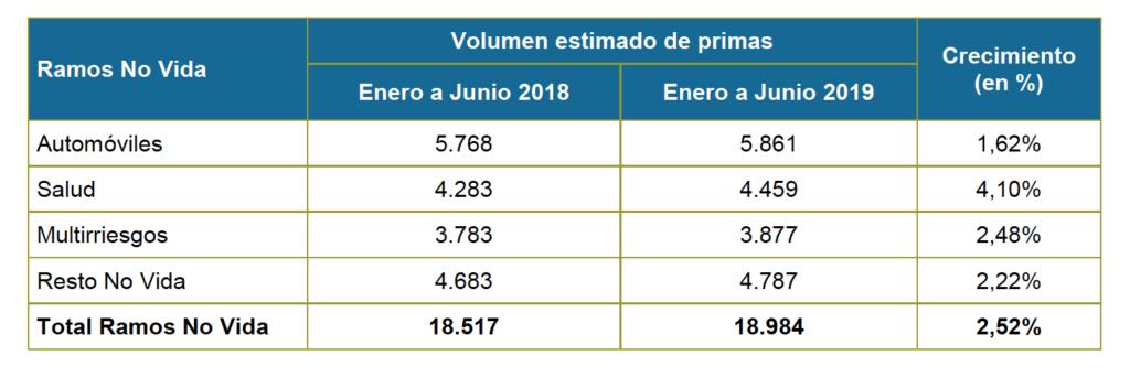 Ramos No Vida 1S 2019.