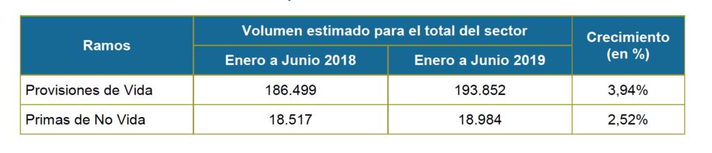 Sector asegurados 1S 2019.