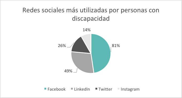 Redes sociales para personas con discapacidad.