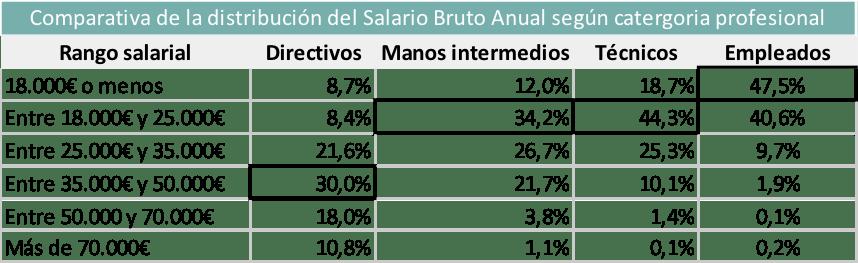 Salarios en España en función de la categoría profesional.