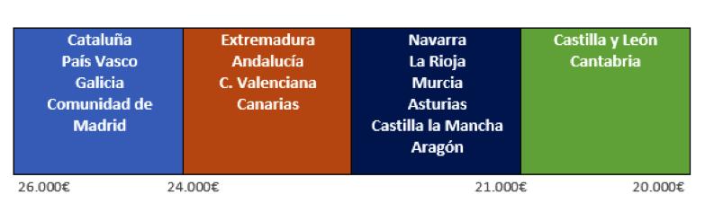Rango salarial de comunidades autónomas.