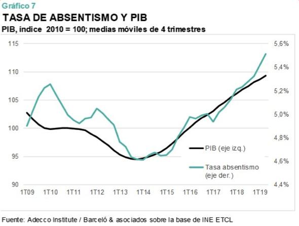 absentismp y PIB 2019, datos de Adecco.