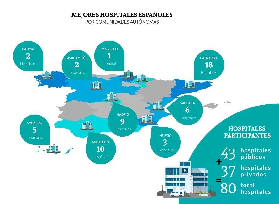 mejores hospitales de España