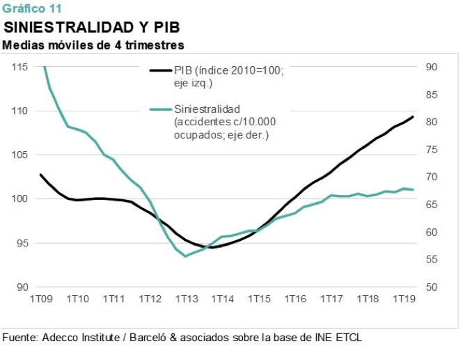 Impacto de la siniestralidad laboral en el PIB 2019.