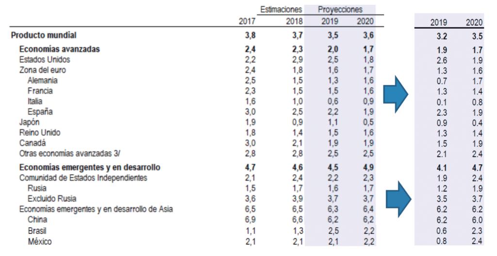Previsiones macroeconómicas de atl Capital.