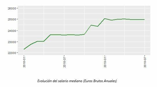 Evolución del salario mediano en España.
