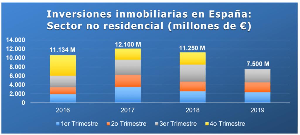 inversiones inmobiliarias no residenciales tercer trimestre.