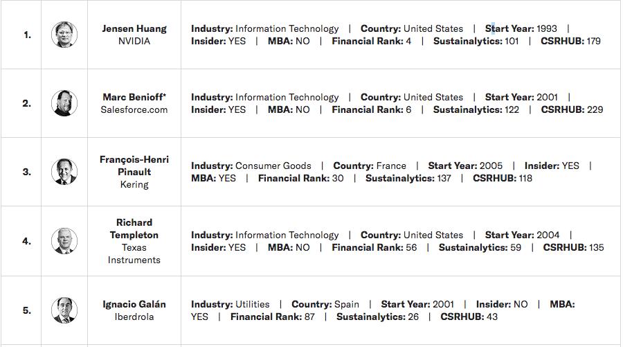 los mejores CEO de Harvard Business Review.