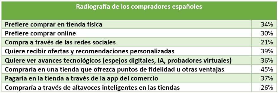 radiografía del comprador español