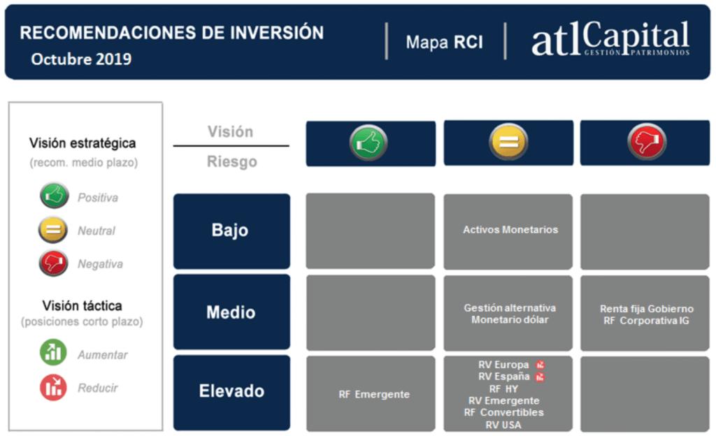 Recomendaciones de inversión de atl Capital.