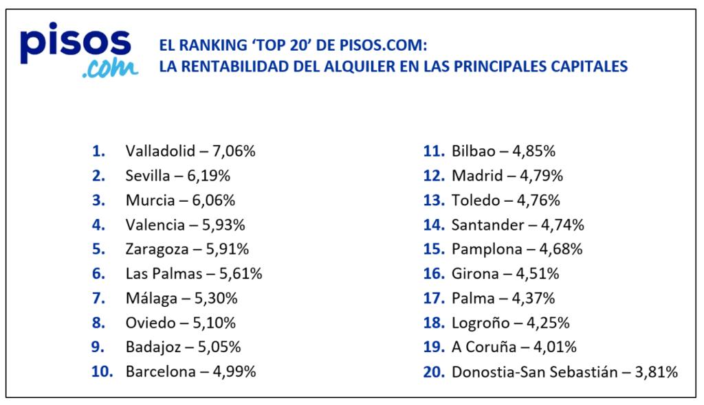 rentabilidad del alquiler en ciudades en el tercer trimestre de pisos.com