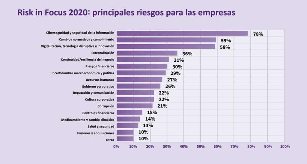 riesgos de las empresas europeas. Risk in focus 2020.