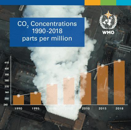 La OMM alerta del crecimiento de emisiones de gases de efecto invernadero.