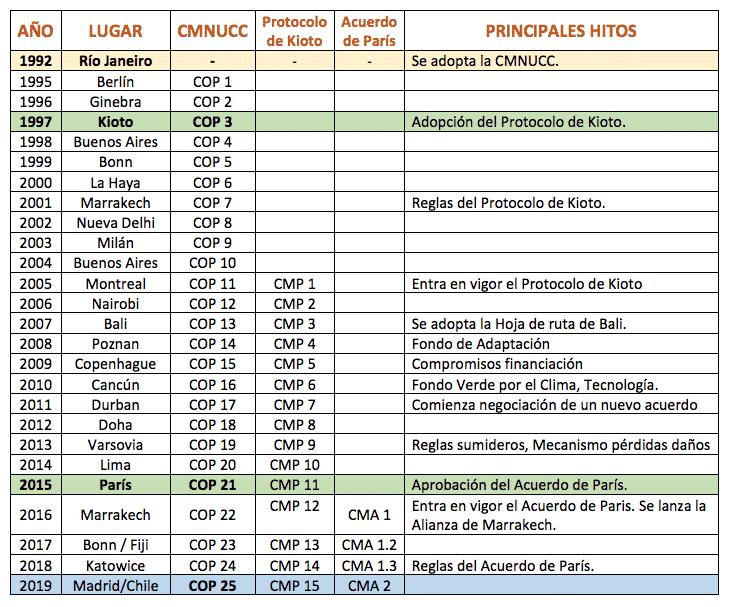 Cronología e historia de la COP