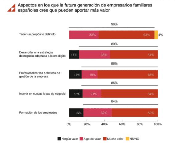 El valor que puede aportar la NextGen española a la empresa familiar
