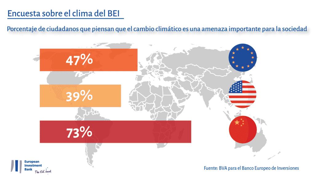 Encuesta sobre el clima BEI.
