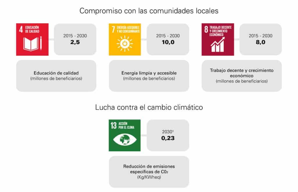 4-ODS-de-impacto-para-Enel
