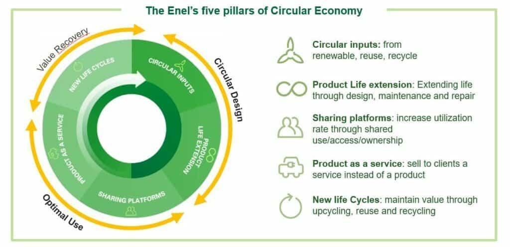 CInco pilares de Enel en la economía circular.