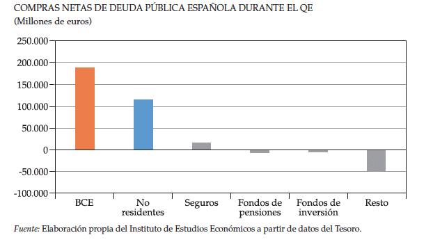 compra de deuda pública española por parte del BCE