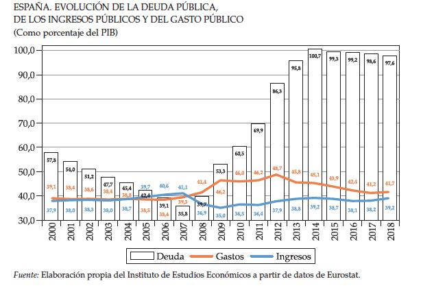 deuda pública, ingresos y gasto público en España IEE.