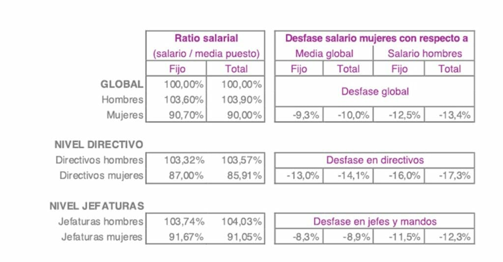 diferencias salariales hombres y mujeres COINSA.