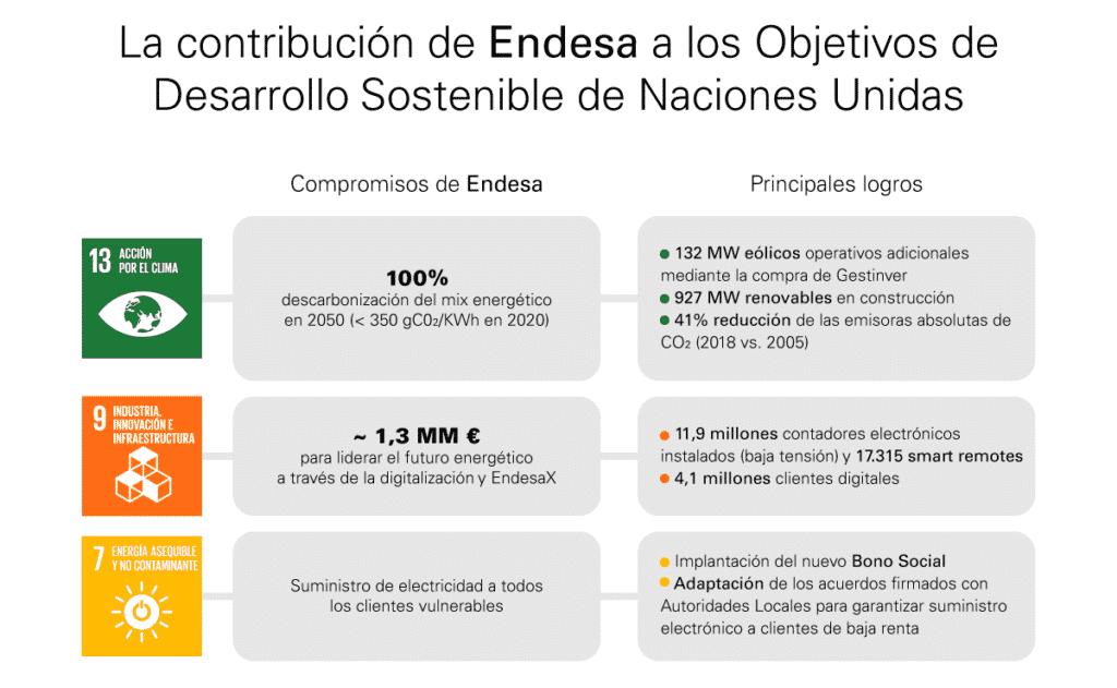 ods-endesa-naciones-unidas-contribucion-endesa-2018