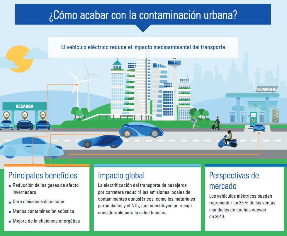el futuro de la movilidad sostenible