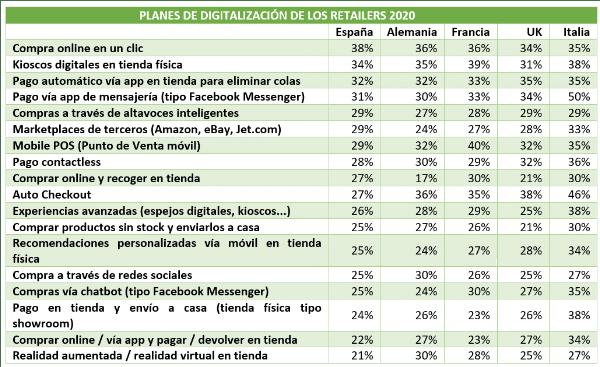 planes de digitalización de los retailers en 2020 informe Adyen